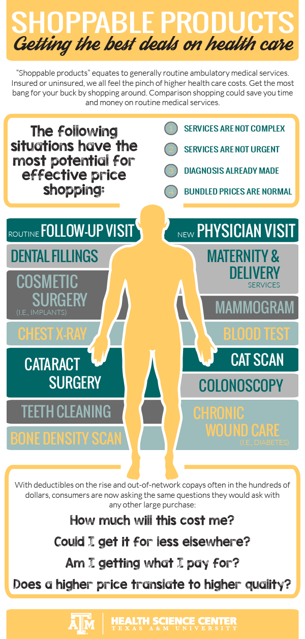 Infographic on shoppable health care products