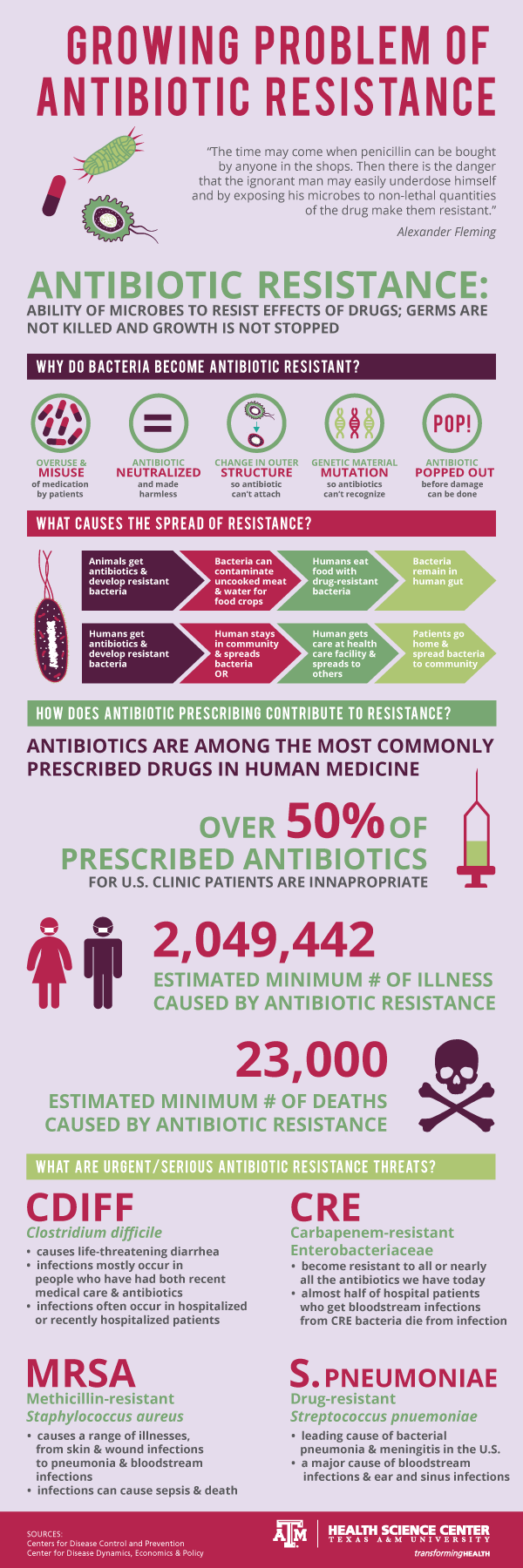 infographic about antibiotic resistance in humans