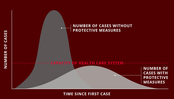 Graph depicting flattening the curve. The X axis represents time since the first COVID-19 case. Y axis represents number of cases. A horizontal line depicts the capacity of the health care system. A tall curve represents the number of cases without protective measures, which exceeds the health care system's capacity. The shorter curve represents the number of cases with protective measures, which does not exceed the health care system's capacity.